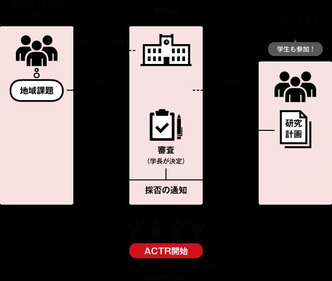 ACTRの図