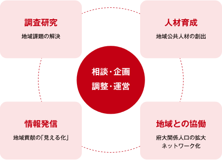 KIRP概念図
